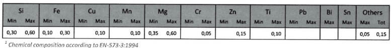 aluminum universal profile alloys